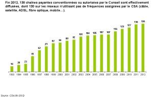 Nombre de chaines depuis 20 ans en France
